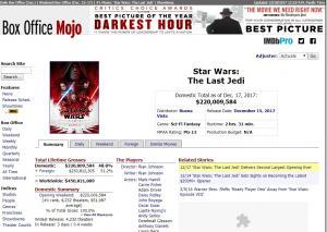 O total da estreia de Last Jedi foi de $450.821.889,00